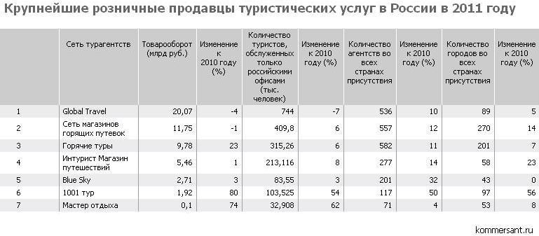 ТОП-7 продавцов розничных туристических услуг в России в 2011